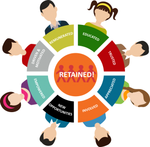 The Retained Model