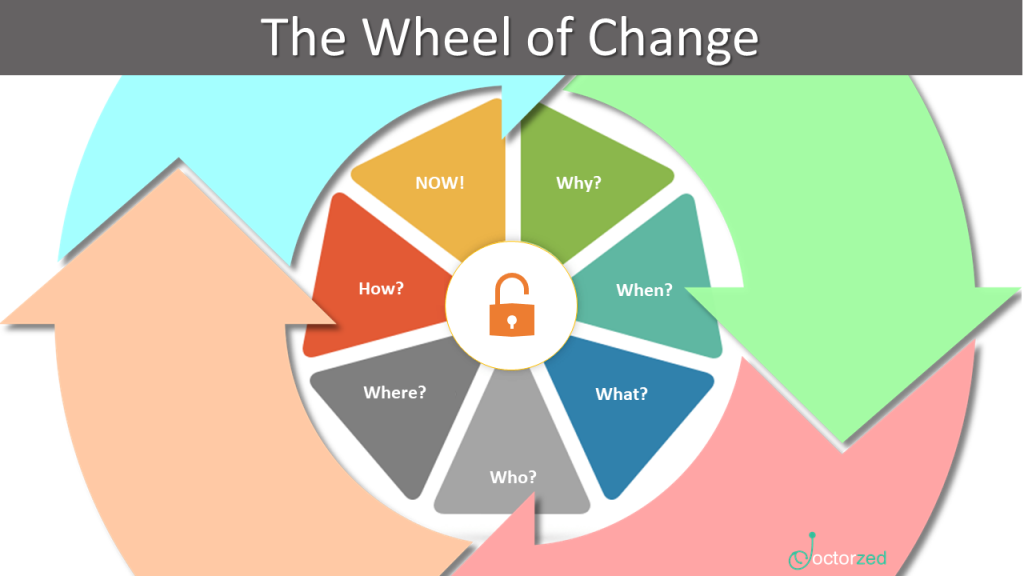 The Wheel of Change Belief Changing Tool